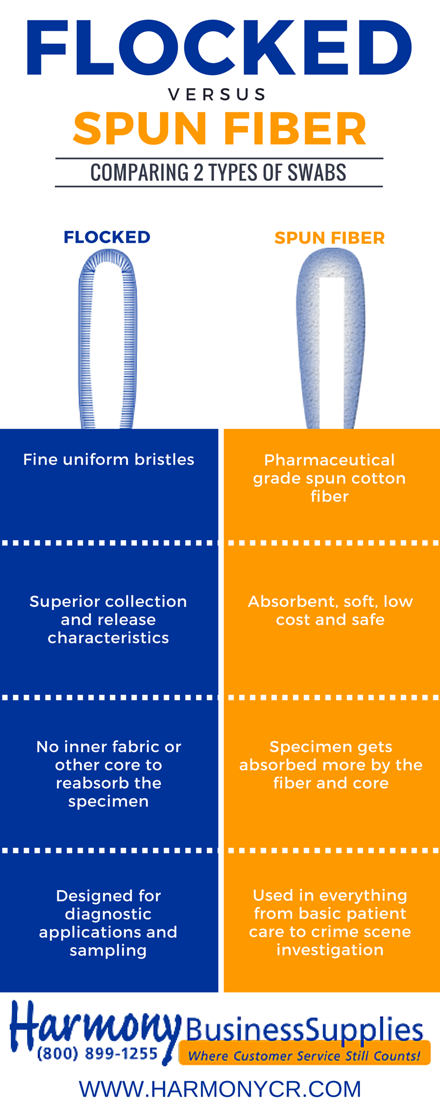 Flocked VS Spun Fiber Swabs