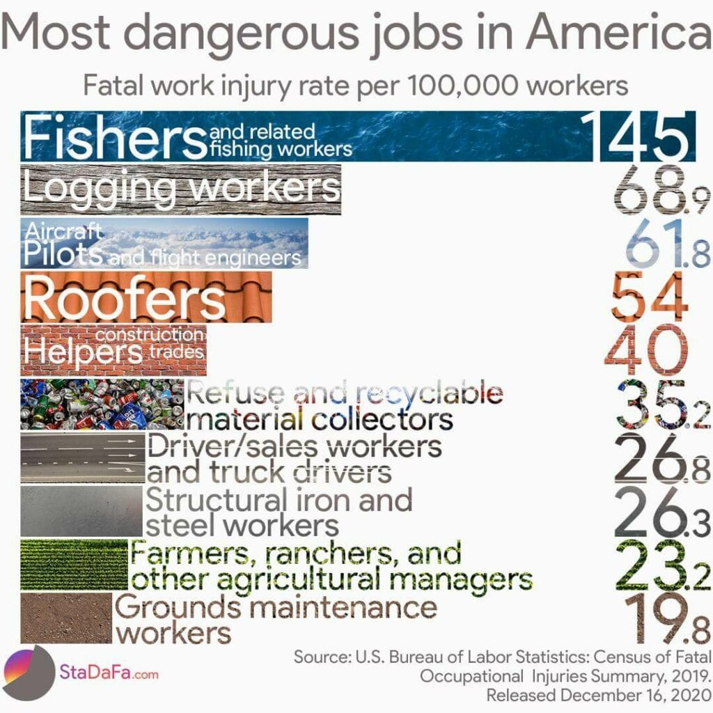 most-dangerous-jobs-in-america
